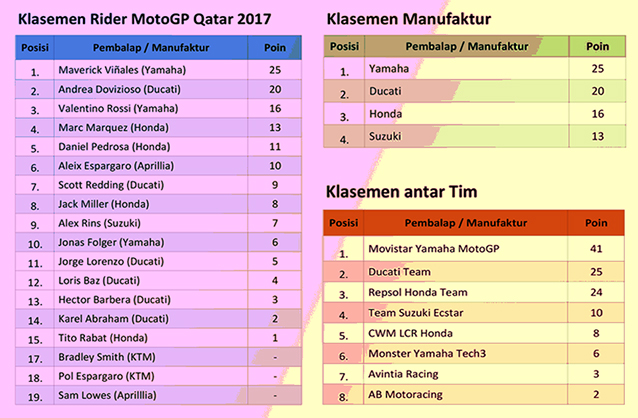 Klasemen MotoGP Qatar