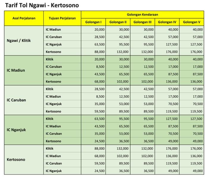 tarif tol ngawi kertosono 2019