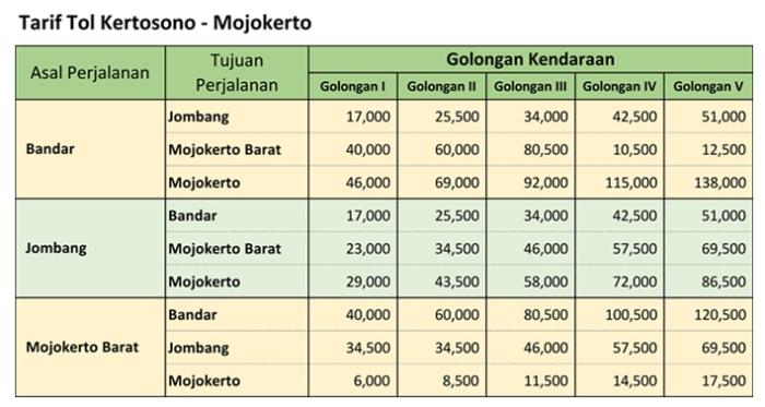 Tarif Tol Kertosono Mojokerto 2019.jpg