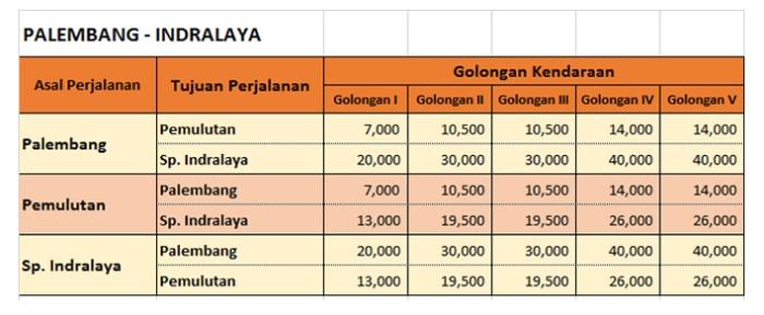 Tarif Tol Palembang Indralaya 2019