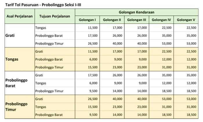 Tarif Tol Pasuruan - Probolinggo 2019.jpg