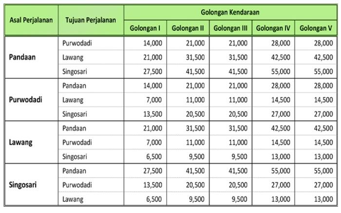Tarif Tol Pandaan Malang 2019.jpg
